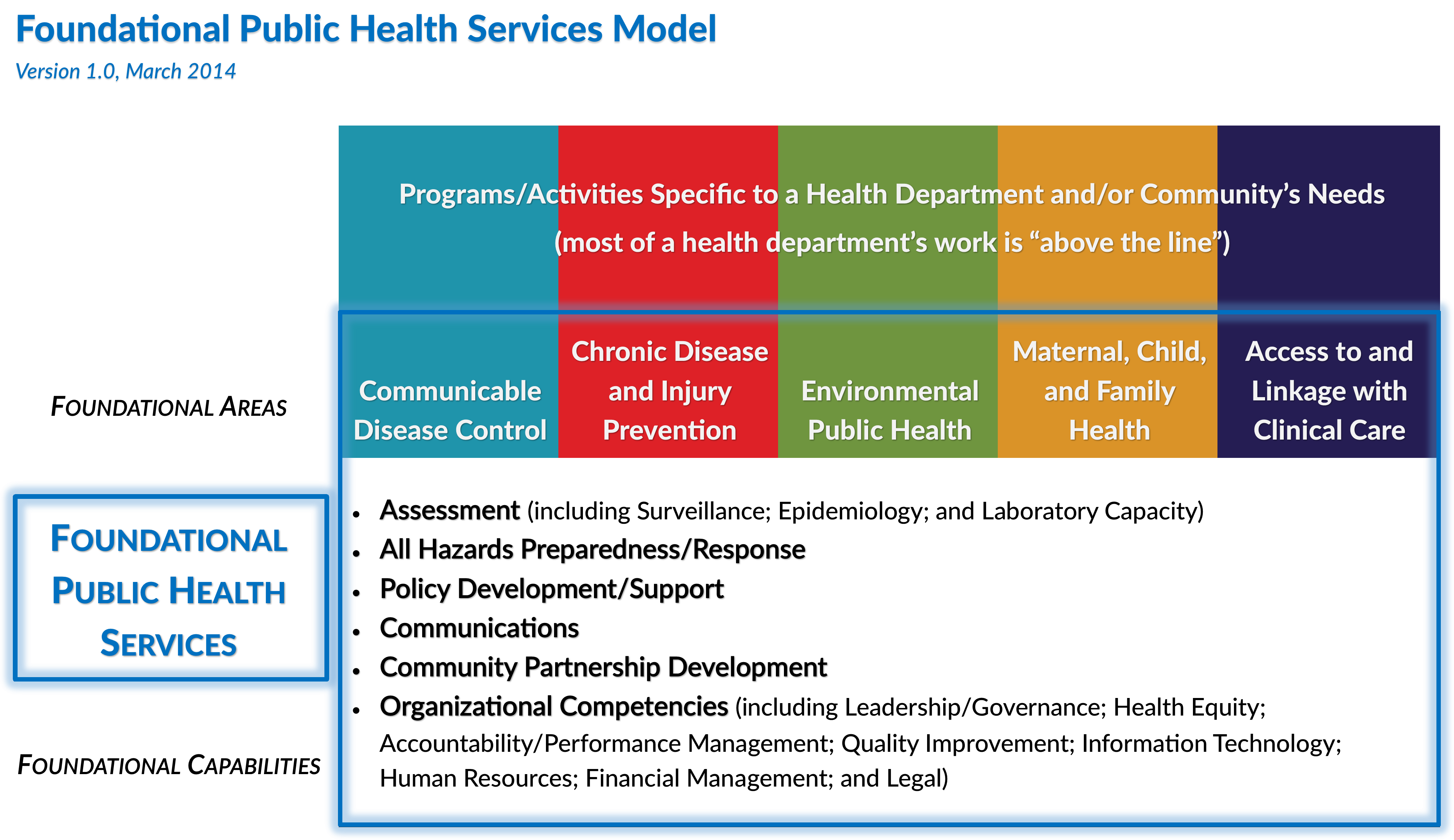 Foundation Public Health Services Model